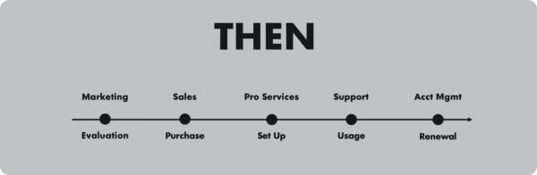 customer-success-is-taking-over